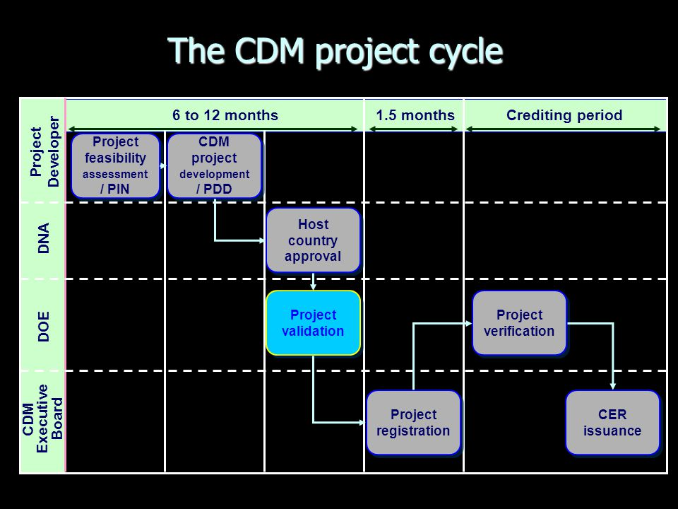 Project feasibility assessment / PIN CDM project development / PDD
