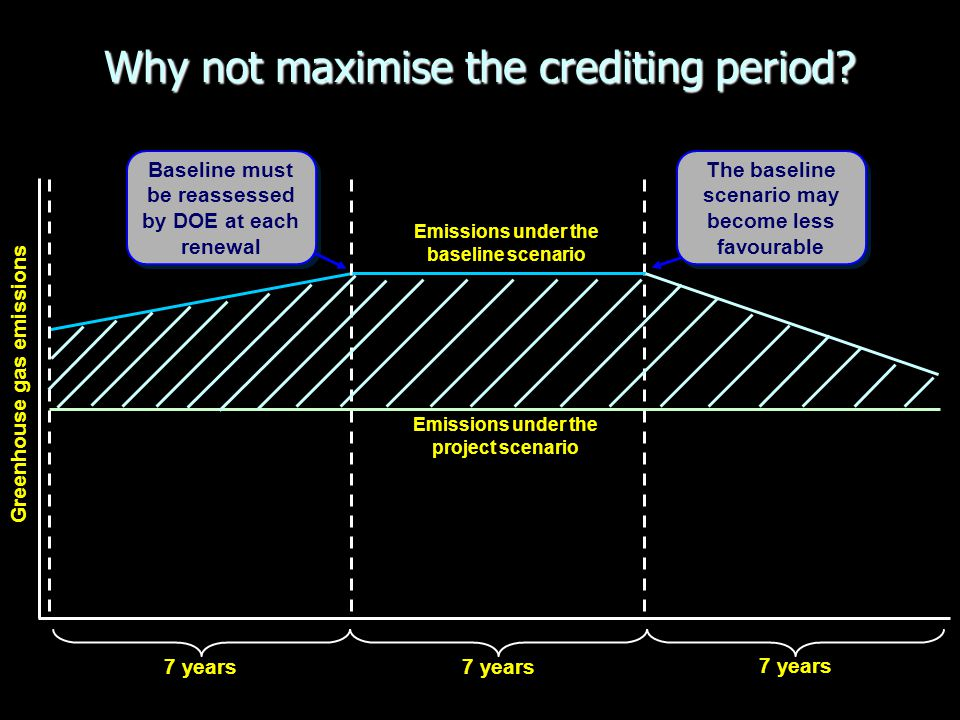 Why not maximise the crediting period