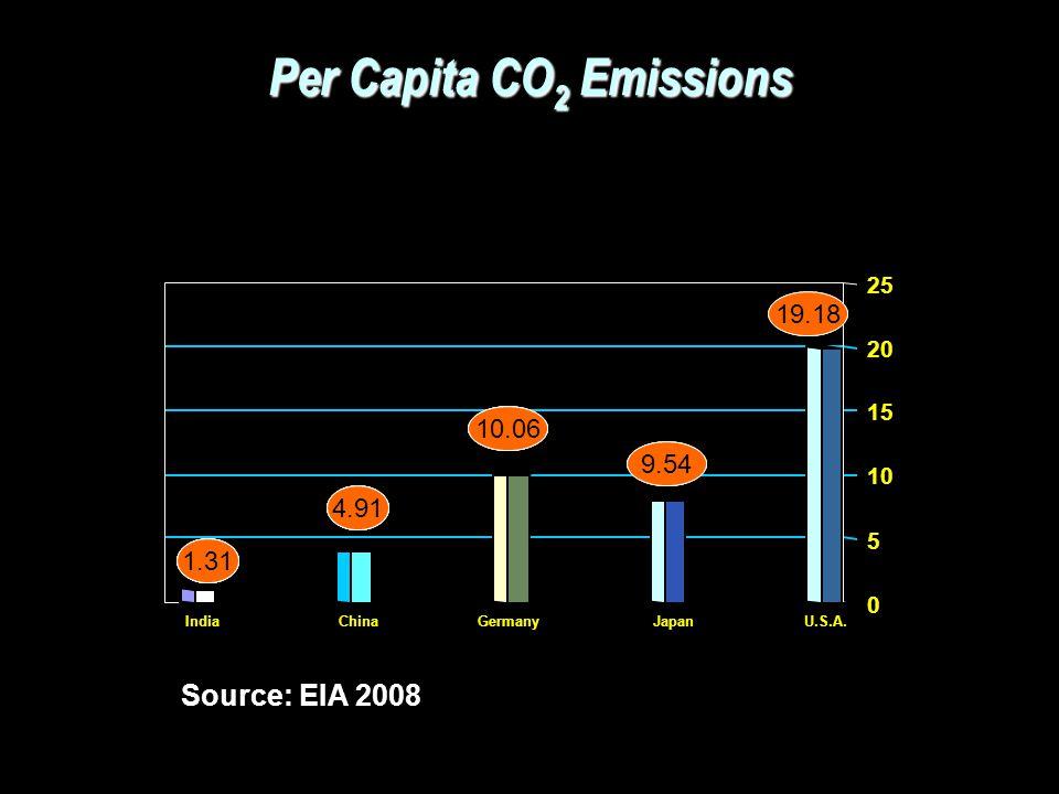 Per Capita CO2 Emissions