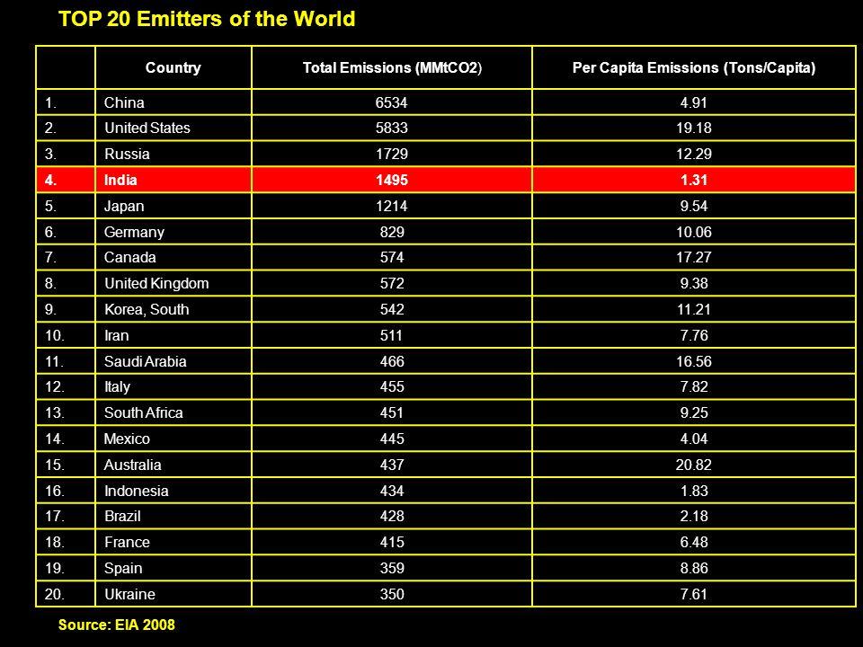 Per Capita Emissions (Tons/Capita)