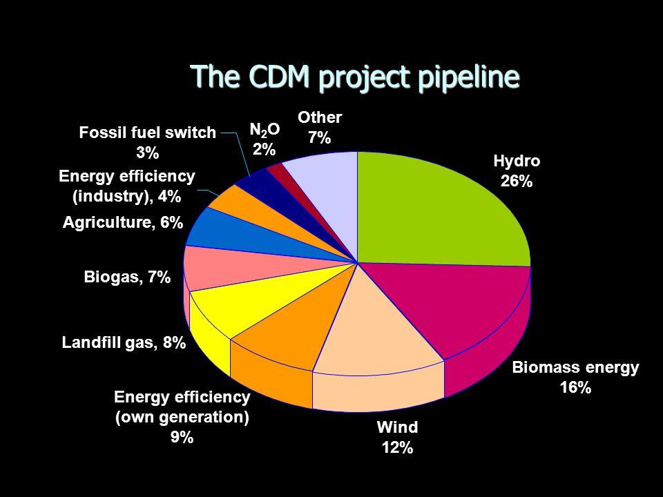 Energy efficiency (industry), 4% Energy efficiency (own generation) 9%