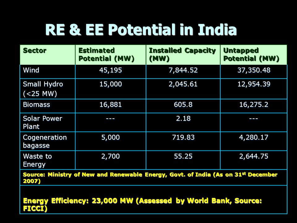 RE & EE Potential in India