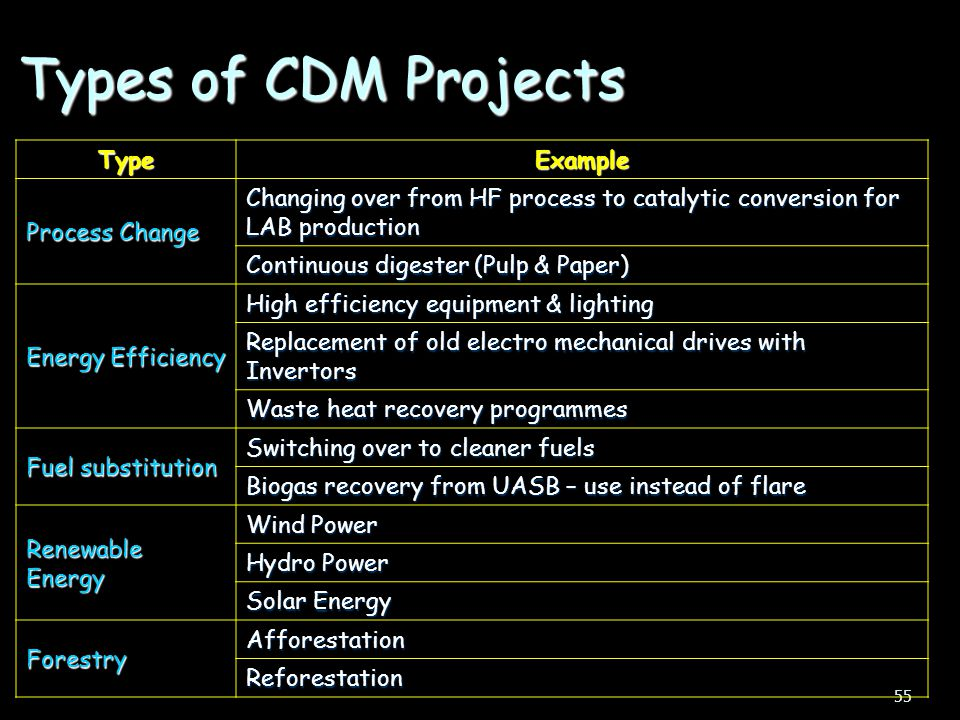 Types of CDM Projects Type Example Process Change