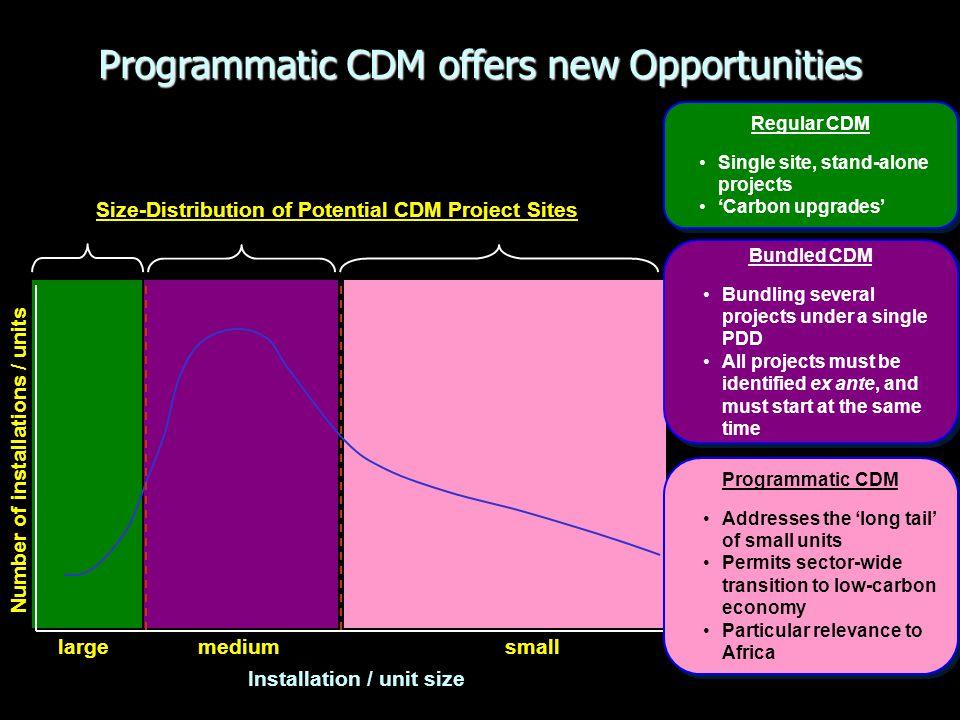 Programmatic CDM offers new Opportunities
