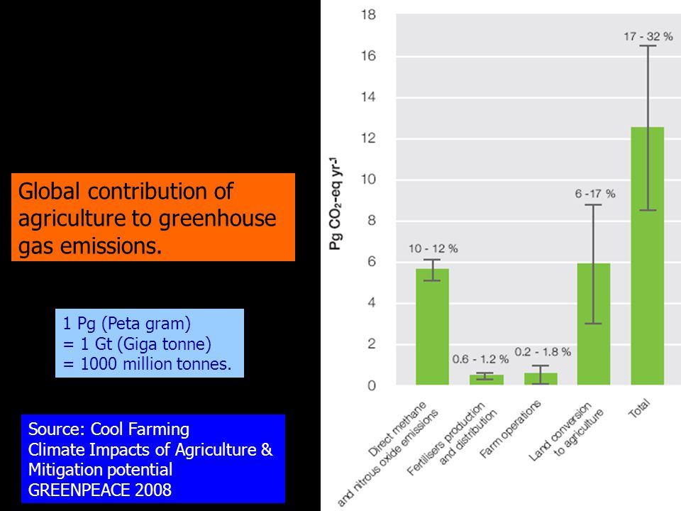Global contribution of agriculture to greenhouse gas emissions.