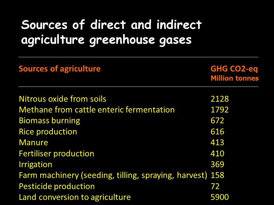Sources of direct and indirect agriculture greenhouse gases