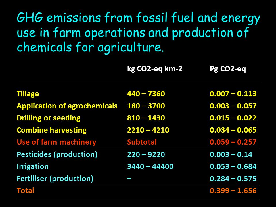 GHG emissions from fossil fuel and energy use in farm operations and production of chemicals for agriculture.