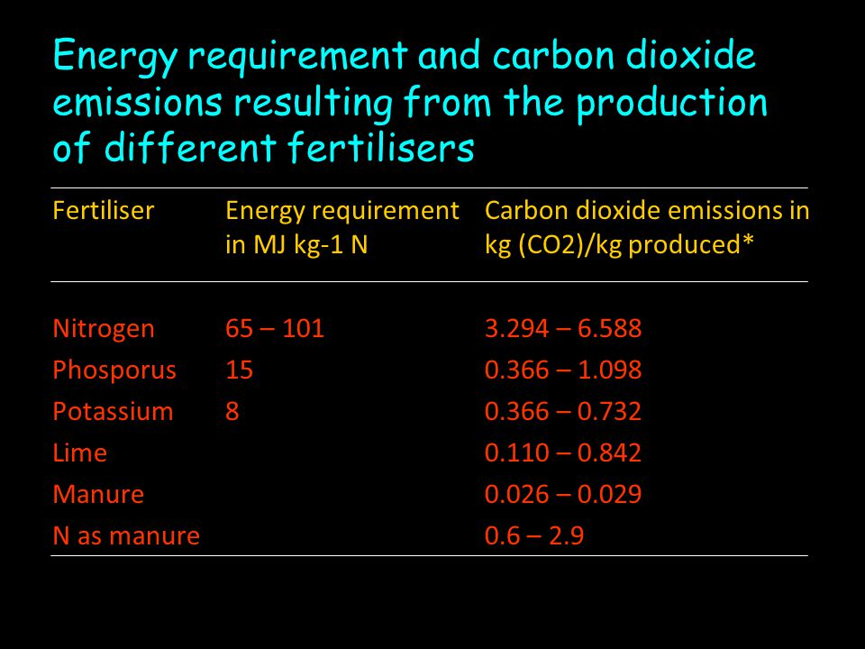 Energy requirement and carbon dioxide emissions resulting from the production of different fertilisers
