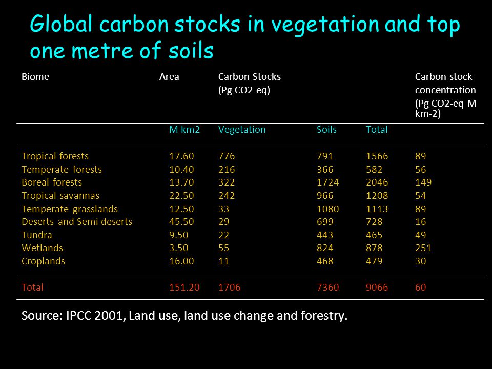 Global carbon stocks in vegetation and top one metre of soils