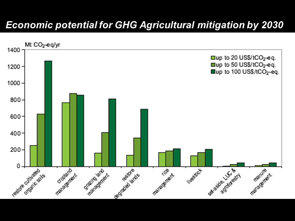 Economic potential for GHG Agricultural mitigation by 2030