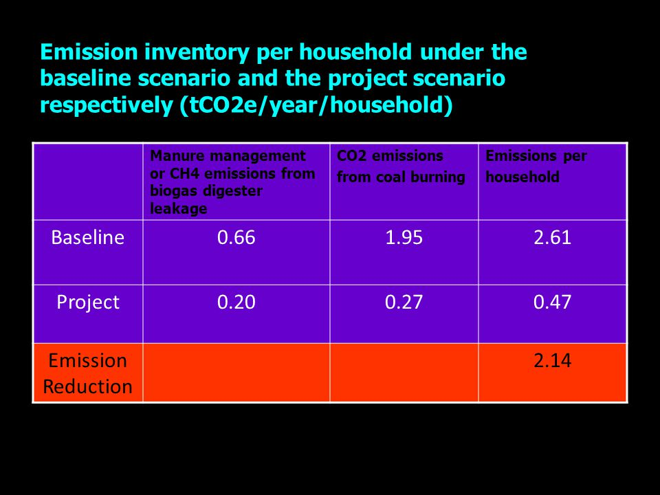 Emission inventory per household under the baseline scenario and the project scenario respectively (tCO2e/year/household)