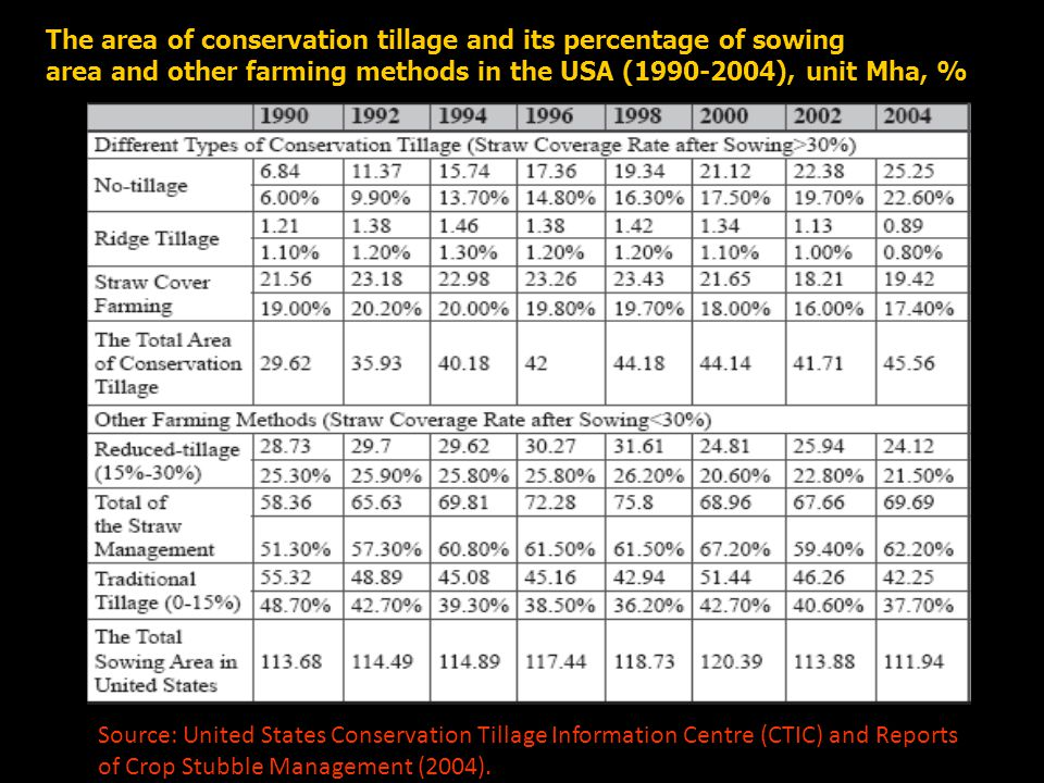The area of conservation tillage and its percentage of sowing