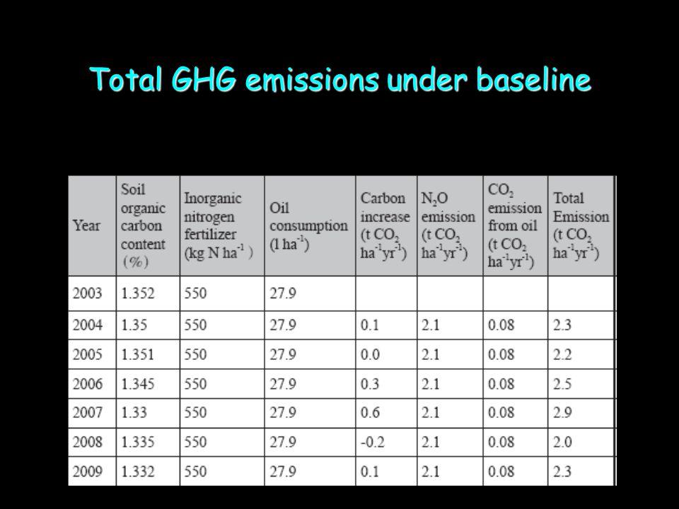 Total GHG emissions under baseline