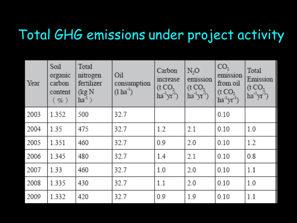 Total GHG emissions under project activity
