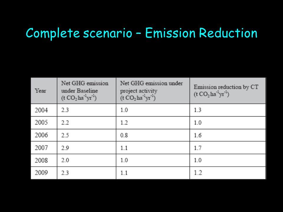 Complete scenario – Emission Reduction