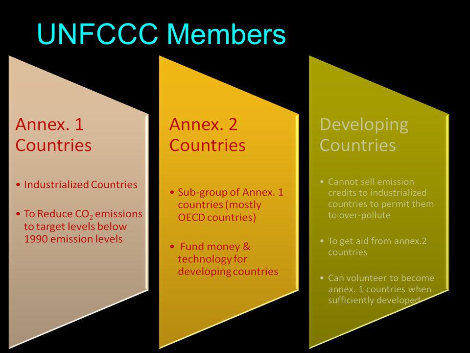 UNFCCC Members