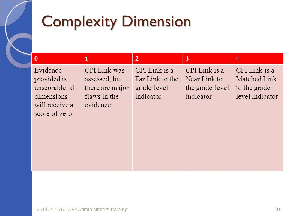 Complexity Dimension 1. 2. 3. 4. Evidence provided is unscorable; all dimensions will receive a score of zero.
