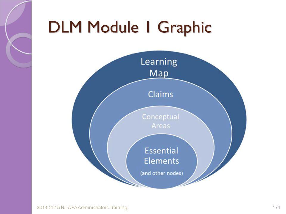 DLM Module 1 Graphic 2014-2015 NJ APA Administrators Training