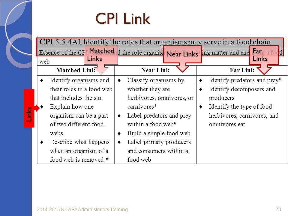 CPI Link CPI 5.5.4A1 Identify the roles that organisms may serve in a food chain.