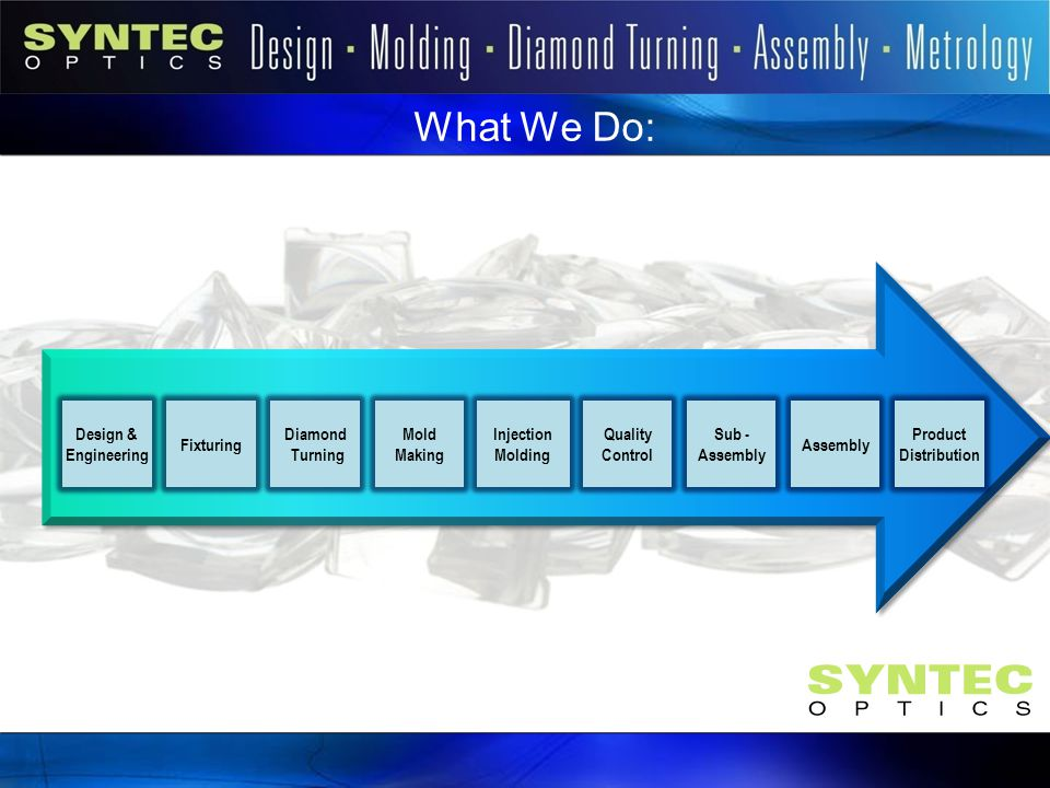 What We Do: Business Model Design & Engineering Fixturing Diamond