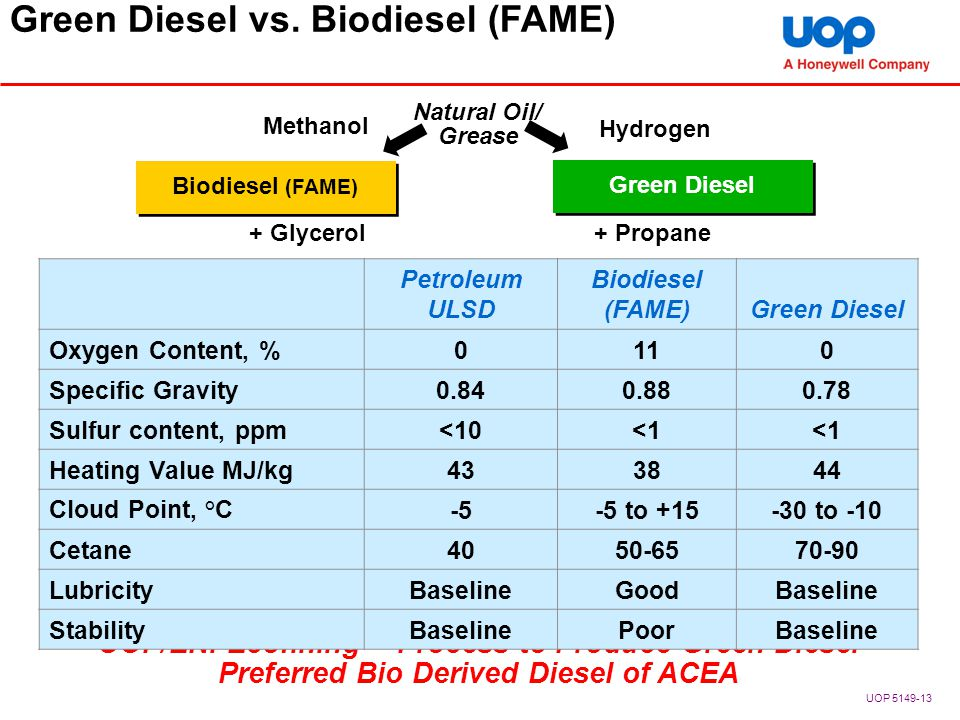 Green Diesel vs. Biodiesel (FAME)