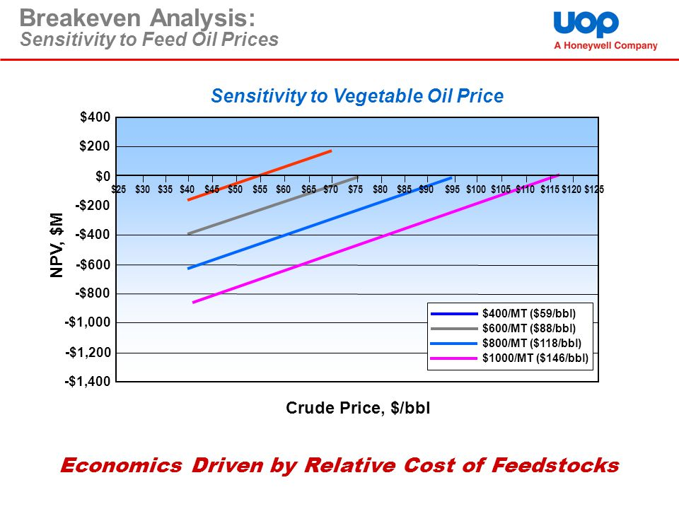 Breakeven Analysis: Sensitivity to Feed Oil Prices