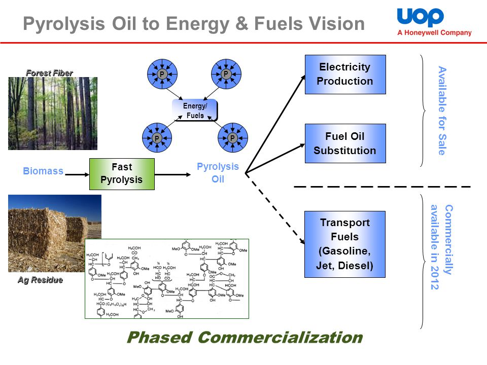 Pyrolysis Oil to Energy & Fuels Vision