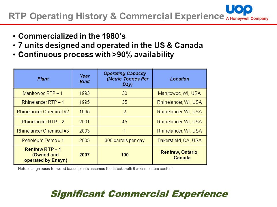 RTP Operating History & Commercial Experience