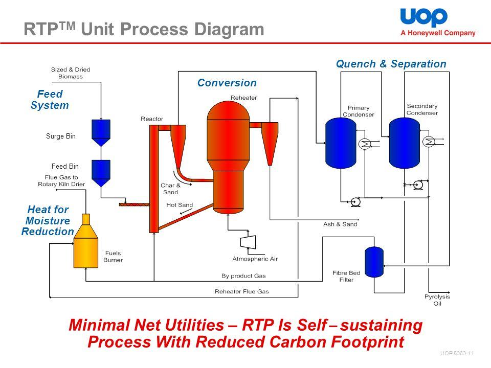 RTPTM Unit Process Diagram