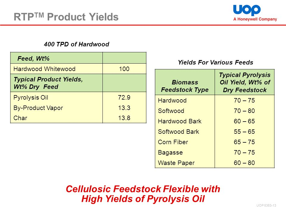 RTPTM Product Yields 400 TPD of Hardwood. Feed, Wt% Hardwood Whitewood. 100. Typical Product Yields, Wt% Dry Feed.