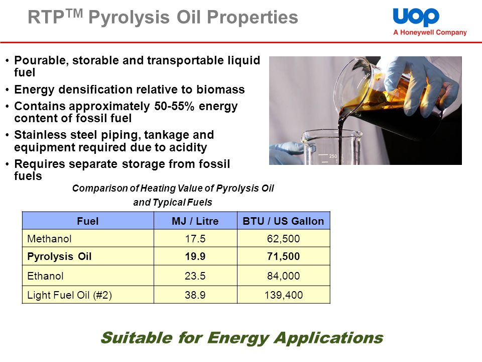 Comparison of Heating Value of Pyrolysis Oil