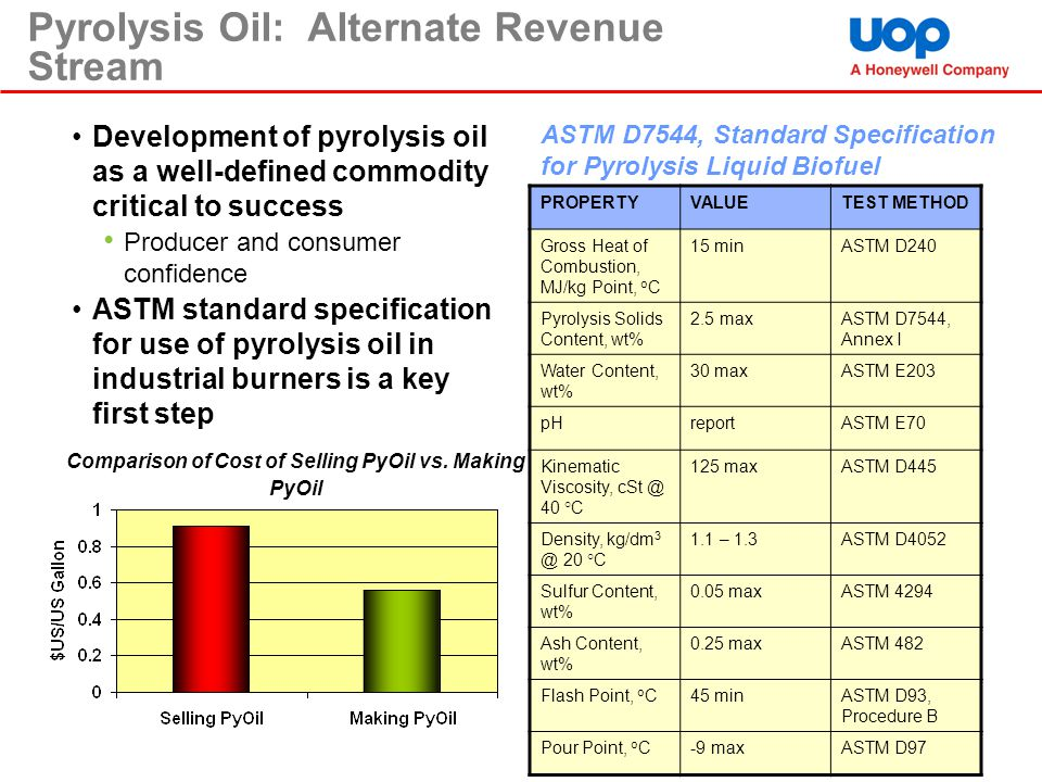 Comparison of Cost of Selling PyOil vs. Making PyOil