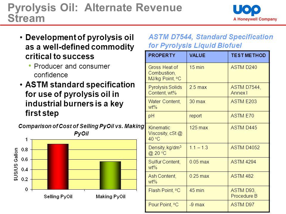 Comparison of Cost of Selling PyOil vs. Making PyOil