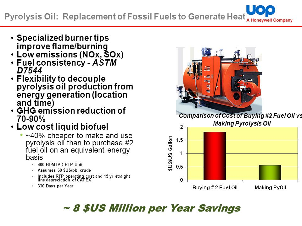 Pyrolysis Oil: Replacement of Fossil Fuels to Generate Heat