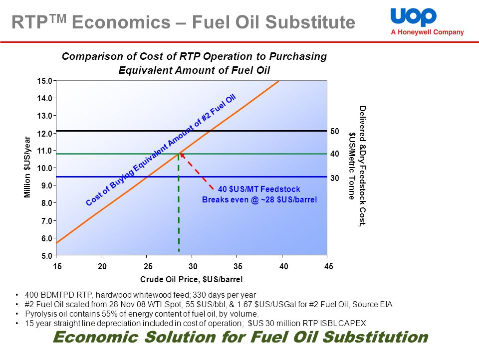 RTPTM Economics – Fuel Oil Substitute