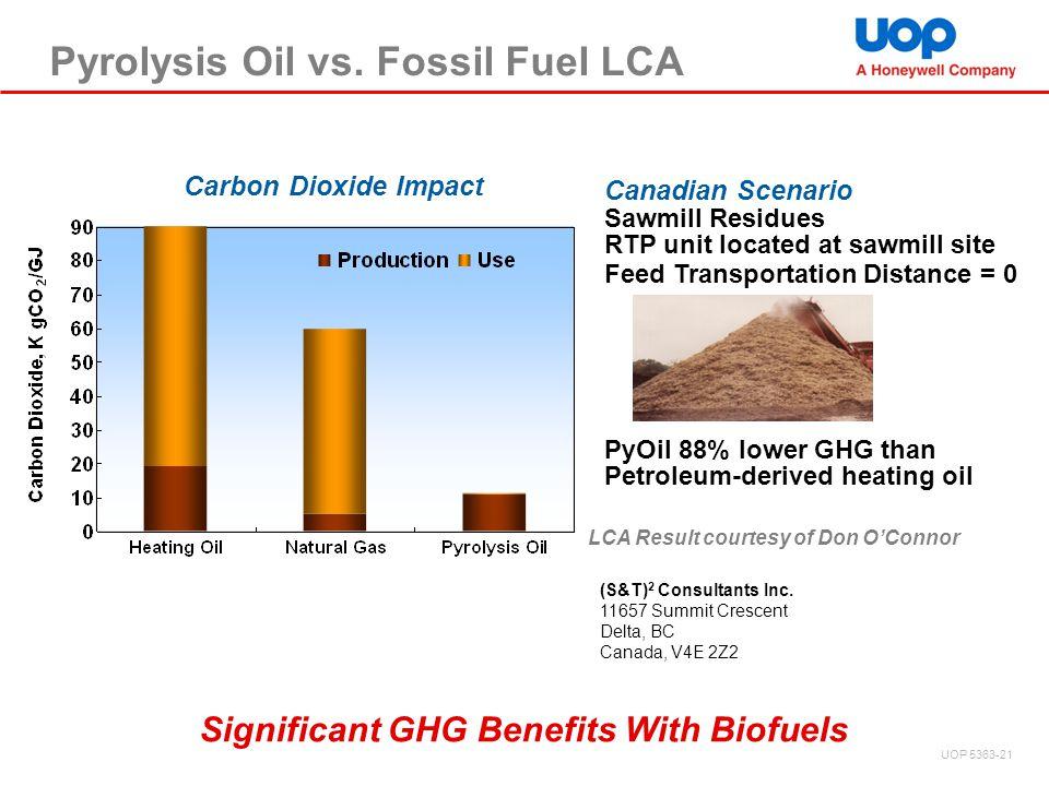 Pyrolysis Oil vs. Fossil Fuel LCA