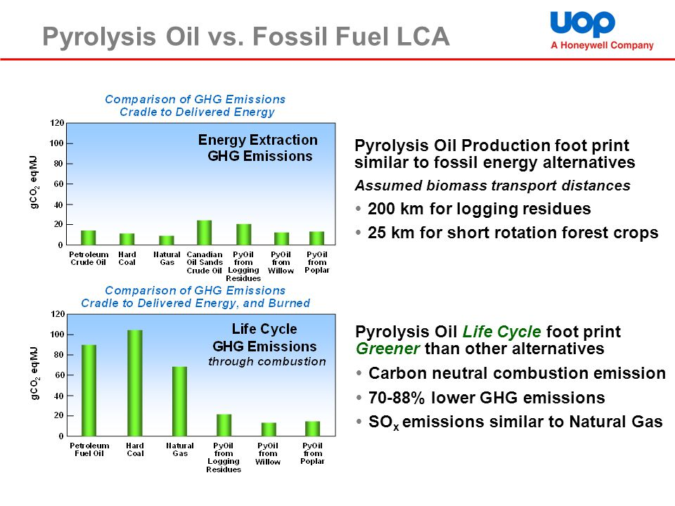 Pyrolysis Oil vs. Fossil Fuel LCA