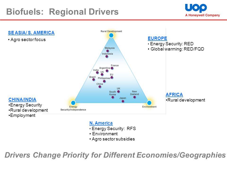 Biofuels: Regional Drivers