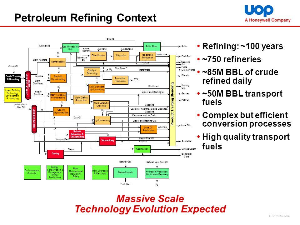 Petroleum Refining Context