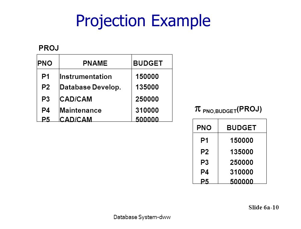 Projection Example  PNO,BUDGET(PROJ) PROJ PNO BUDGET P2 135000 P3