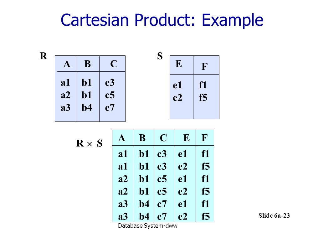 Cartesian Product: Example