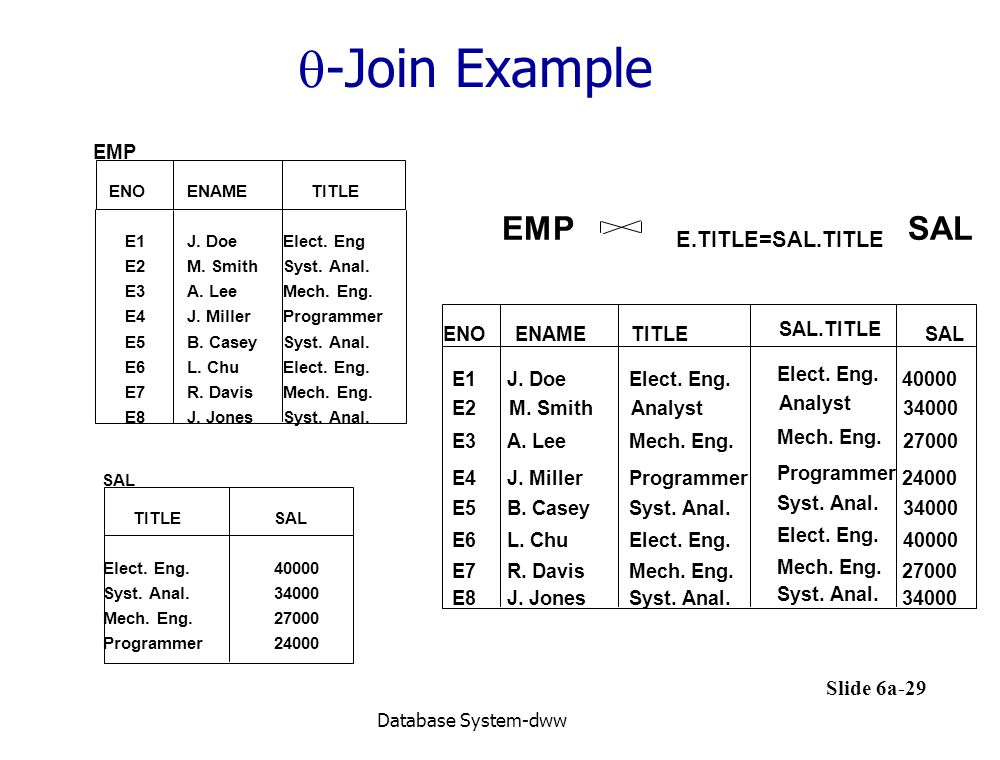 -Join Example EMP E.TITLE=SAL.TITLE SAL EMP SAL 40000 34000 27000