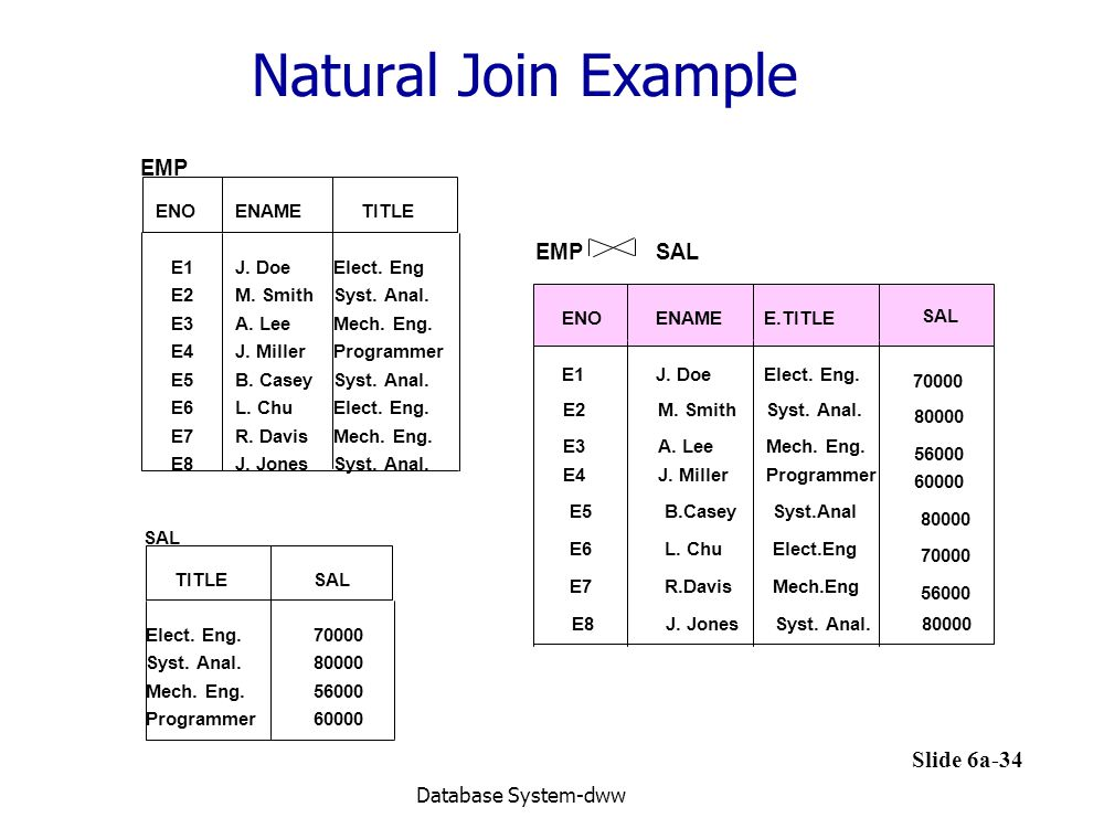 Natural Join Example EMP EMP SAL Database System-dww ENO ENAME TITLE