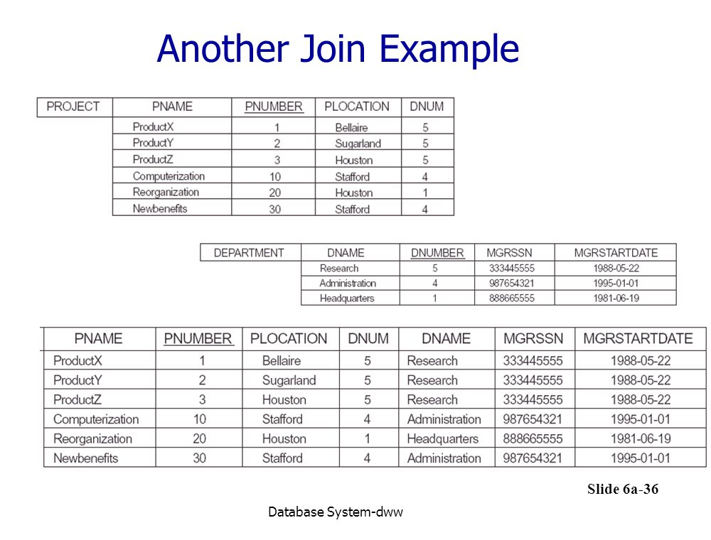 Another Join Example Database System-dww