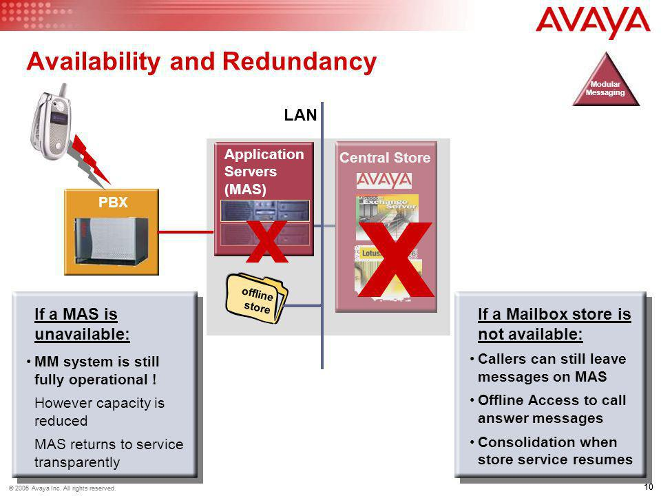 Availability and Redundancy