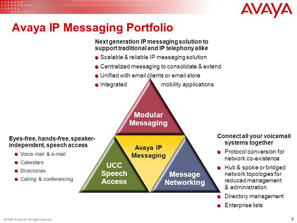 Avaya IP Messaging Portfolio