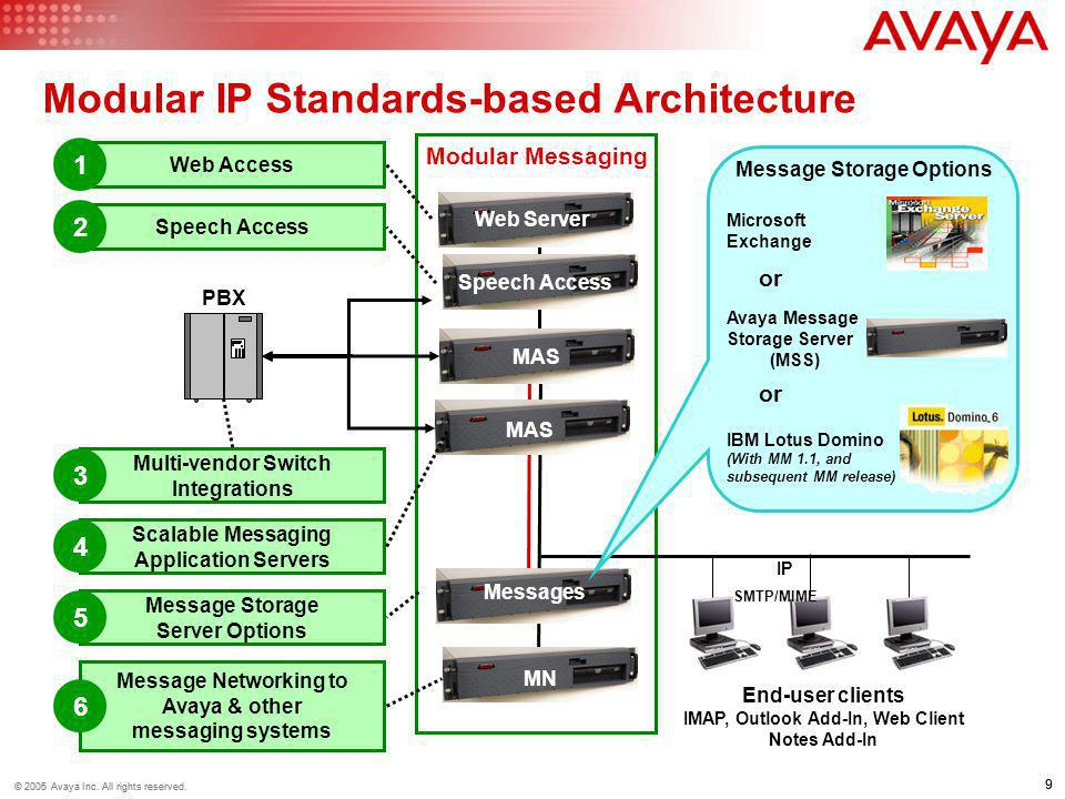 Modular IP Standards-based Architecture