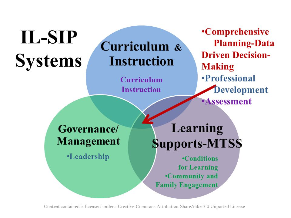 Curriculum & Instruction Governance/ Management