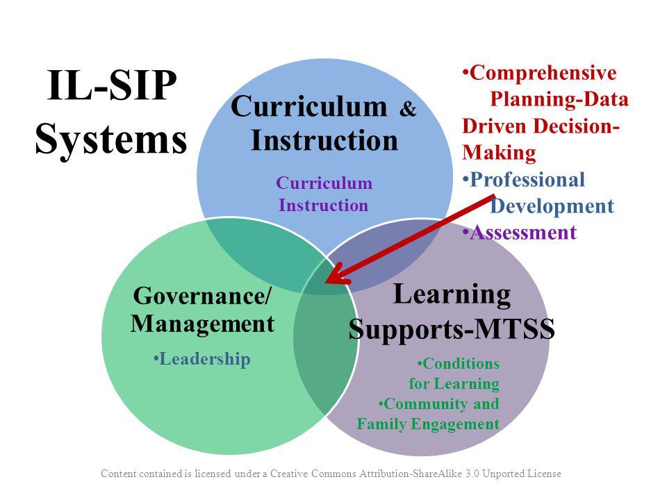 Curriculum & Instruction Governance/ Management