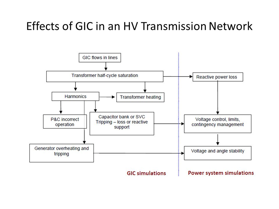 Effects of GIC in an HV Transmission Network